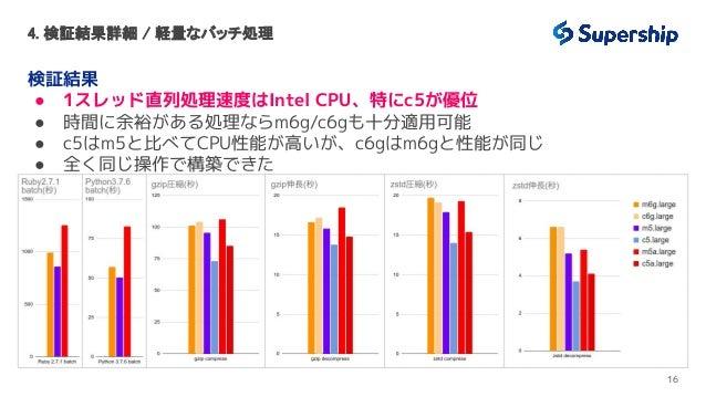 4. 検証結果詳細 / 軽量なバッチ処理 検証結果 ● 1スレッド直列処理速度はIntel CPU、特にc5が優位 ● 時間に余裕がある処理ならm6g/c6gも十分適用可能 ● c5はm5と比べてCPU性能が高いが、c6gはm6gと性能が同じ...