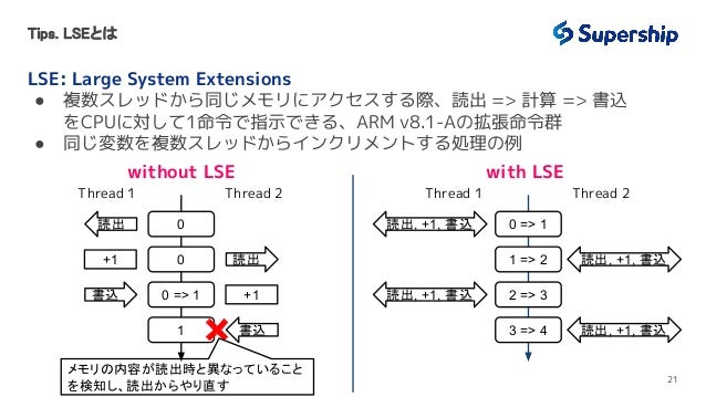 Tips. LSEとは LSE: Large System Extensions ● 複数スレッドから同じメモリにアクセスする際、読出 => 計算 => 書込 をCPUに対して1命令で指示できる、ARM v8.1-Aの拡張命令群 ● 同じ変数...