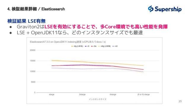 4. 検証結果詳細 / Elasticsearch 検証結果 LSE有無 ● Graviton2はLSEを有効にすることで、多Core環境でも高い性能を発揮 ● LSE + OpenJDK11なら、どのインスタンスサイズでも最速 23