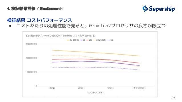 4. 検証結果詳細 / Elasticsearch 検証結果 コストパフォーマンス ● コストあたりの処理性能で見ると、Graviton2プロセッサの良さが際立つ 24