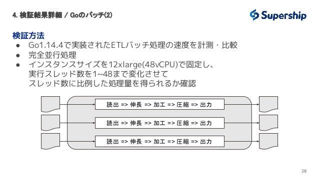 4. 検証結果詳細 / Goのバッチ(2) 検証方法 ● Go1.14.4で実装されたETLバッチ処理の速度を計測・比較 ● 完全並行処理 ● インスタンスサイズを12xlarge(48vCPU)で固定し、 実行スレッド数を1~48まで変化さ...