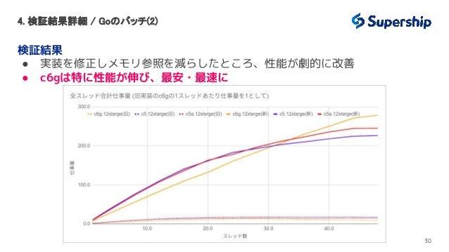 4. 検証結果詳細 / Goのバッチ(2) 検証結果 ● 実装を修正しメモリ参照を減らしたところ、性能が劇的に改善 ● c6gは特に性能が伸び、最安・最速に 30