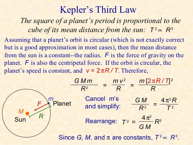 What is Kepler's Third Law?