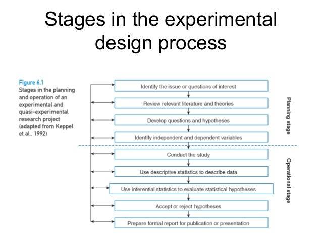 Diagram experimental design diagram template : Powerpoint Presentation: research design using ...