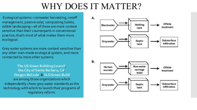 WHY DOES IT MATTER? Ecological systems—rainwater harvesting, runoff management, passive solar, composting toilets, edible ...
