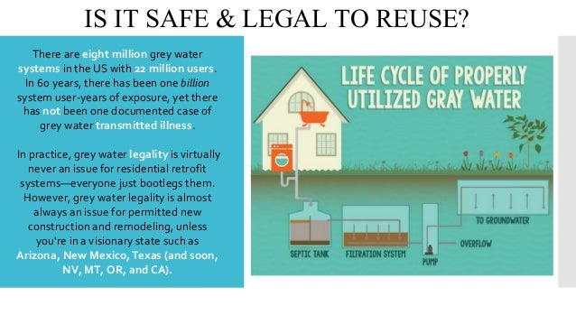 Graywater system for Eco friendly water systems for homes
