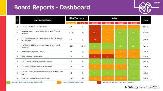 patch management metrics