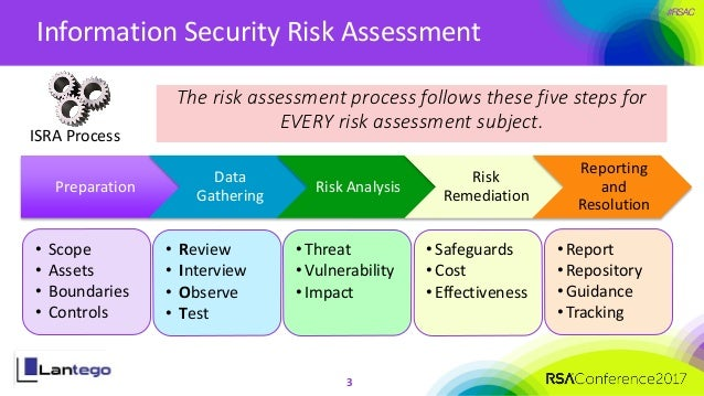 risk and effective practice