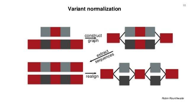 Variant normalization construct graph realign Robin Rounthwaite 10