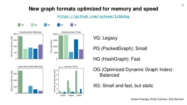 New graph formats optimized for memory and speed VG: Legacy PG (PackedGraph): Small HG (HashGraph): Fast OG (Optimized Dyn...