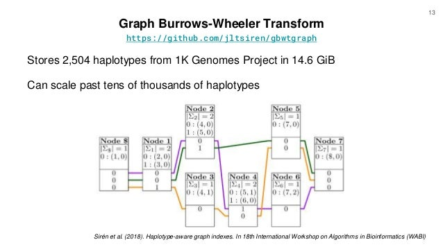 13 Graph Burrows-Wheeler Transform Stores 2,504 haplotypes from 1K Genomes Project in 14.6 GiB Can scale past tens of thou...