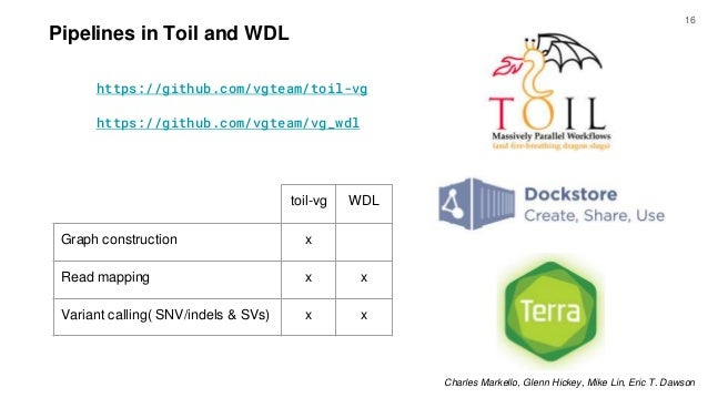 Pipelines in Toil and WDL https://github.com/vgteam/toil-vg https://github.com/vgteam/vg_wdl toil-vg WDL Graph constructio...