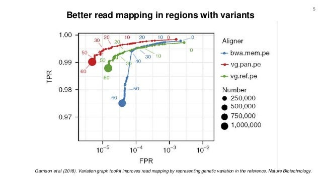Garrison et al (2018). Variation graph toolkit improves read mapping by representing genetic variation in the reference. N...