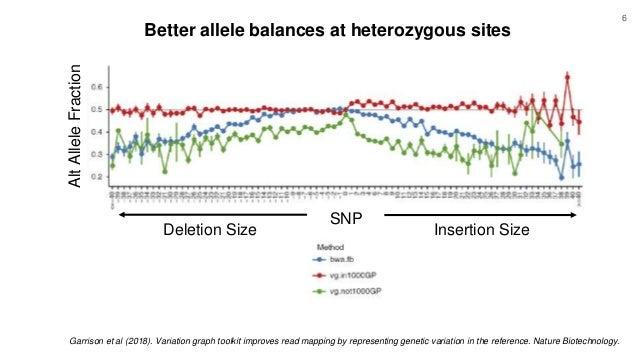 Better allele balances at heterozygous sites Deletion Size Insertion Size SNP AltAlleleFraction Garrison et al (2018). Var...
