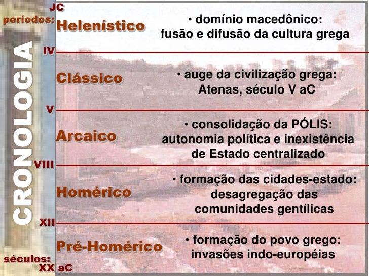 JC períodos:                     • domínio macedônico:             Helenístico                           fusão e difusão d...