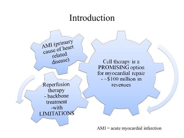 Introduction AMI = acute myocardial infarction
