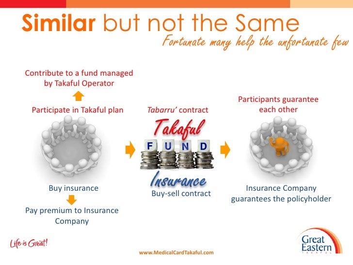 Image Result For Insurance Takafula