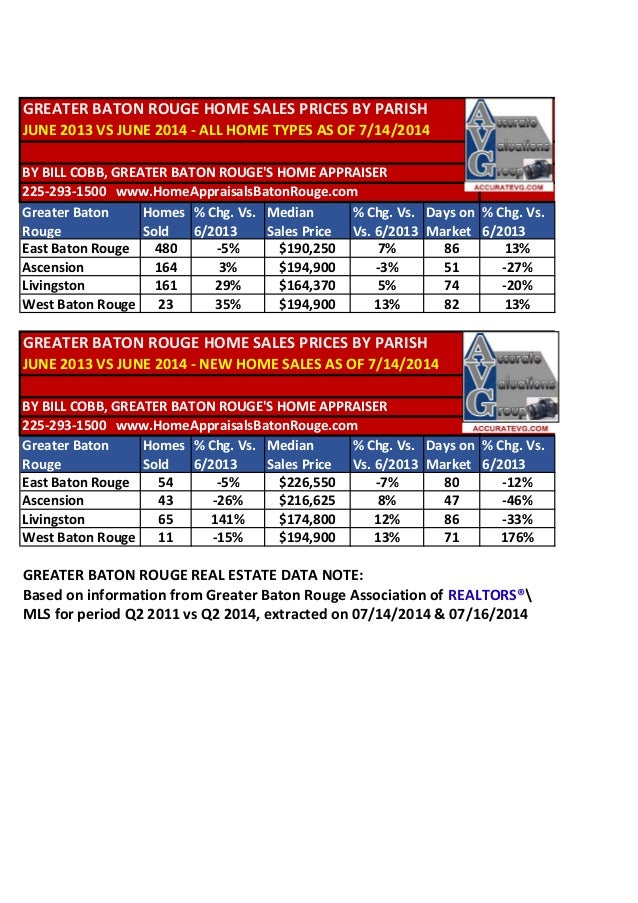GREATER BATON ROUGE HOME SALES PRICES BY PARISH JUNE 2013 VS JUNE 2014 - ALL HOME TYPES AS OF 7/14/2014 BY BILL COBB, GREA...