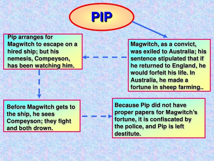 the relationship of pip and magwitch essay Everything you ever wanted to know about pip in great expectations,  write essay  infographics  when pip first finds out that magwitch and not miss havisham is.