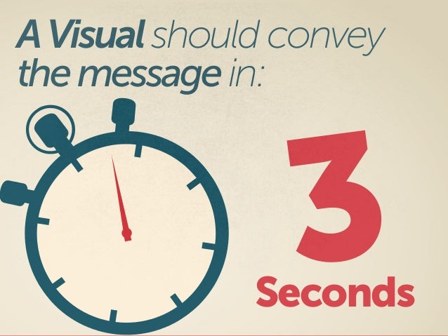 Seconds 3 AVisualshould convey themessagein: