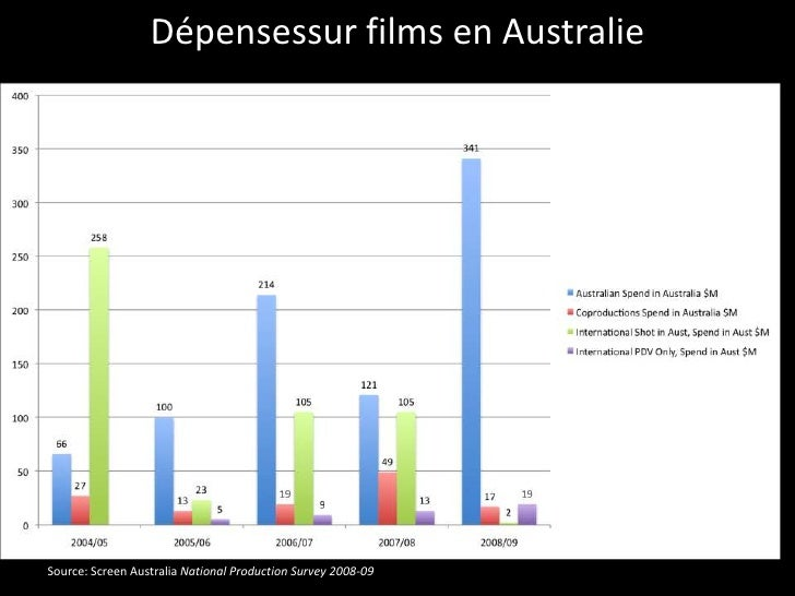 crisis in australian film industry [pdf]free australian film industry download book australian film industrypdf building & construction industry guide australian mon, 30 apr 2018 19:54:00 gmt.