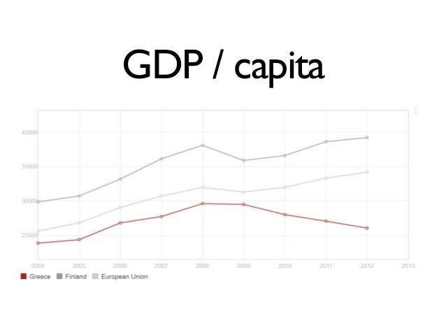 GDP / capita