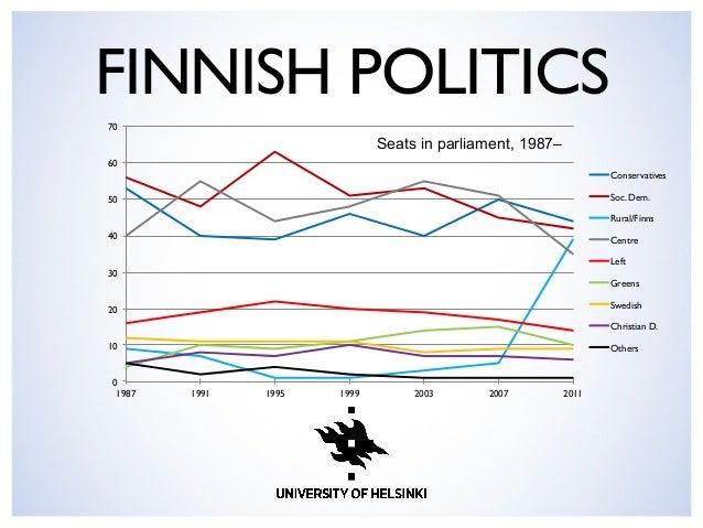 FINNISH POLITICS  0 10 20 30 40 50 60 70 1987 1991 1995 1999 2003 2007 2011 Conservatives Soc. Dem. Rural/Finns Centre Le...
