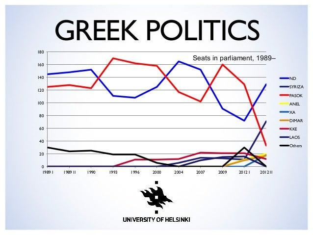 GREEK POLITICS  0  20  40  60  80  100  120  140  160  180  1989 I   1989 II   1990   1993   1996   2000 ...