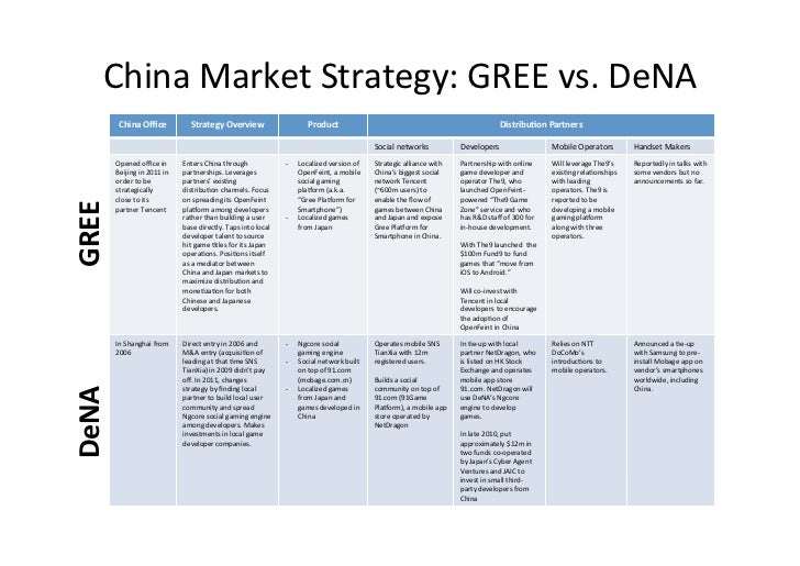 beijing market entry strategy 1 using design-and-build as an entry strategy to the chinese construction market tianji xu a, david greenwood b a vice president (bd), jurong international consultants (sz) co ltd, beijing representative.