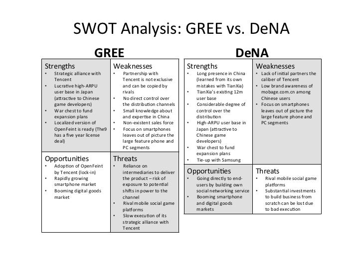 swot analysis for online gaming Ecommerce swot analysis by admin  for example, the online shopping cart softwares has been improved for a smoother, quicker.