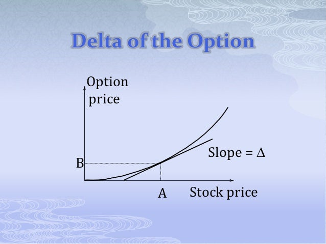 Best delta for options