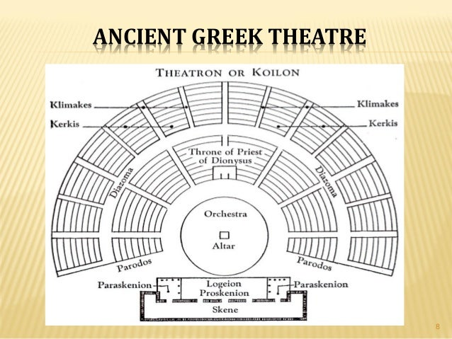 ancient greek theatre Ancient greek theatre the english words for tragedy and comedy come from the language of the ancient greeks although the greeks were not the first to perform plays, they were very.