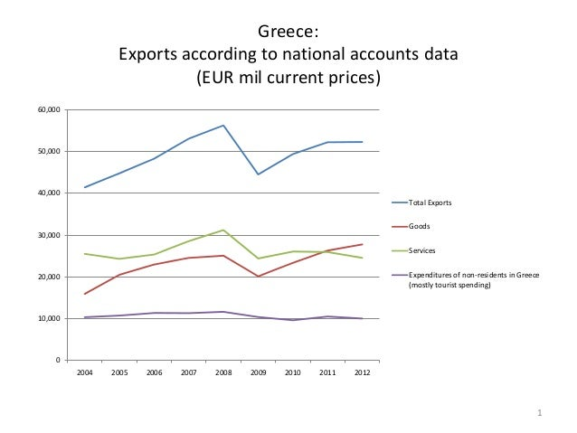 Greece: Exports according to national accounts data (EUR mil current prices) 60,000  50,000  40,000 Total Exports Goods 30...