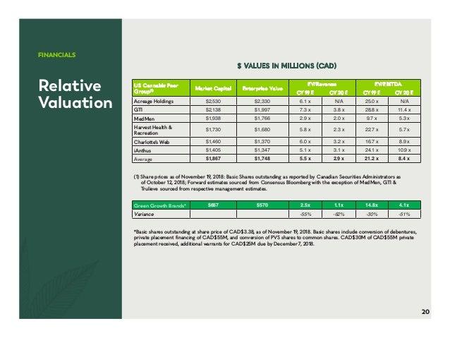Green growth-brands