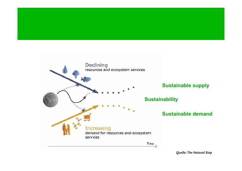Sind Green Meetings ein relevantes Thema?