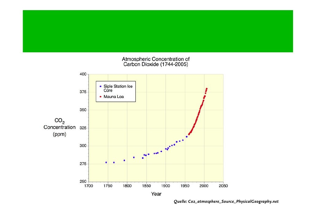 Quelle: Co2_atmosphere_Source_PhysicalGeography.net