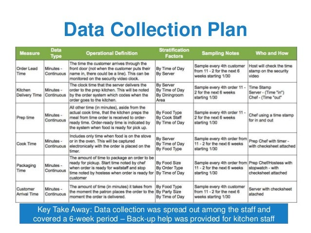 data collection plan essay Planning for data collection for this discussion, you generate questions and an overall plan for data collection that would be appropriate for a patient satisfaction survey in relation to the above scenario.