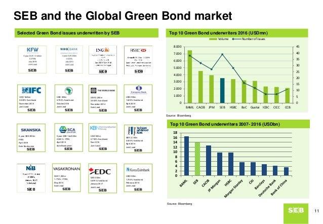 Green Bonds Klas Eklund