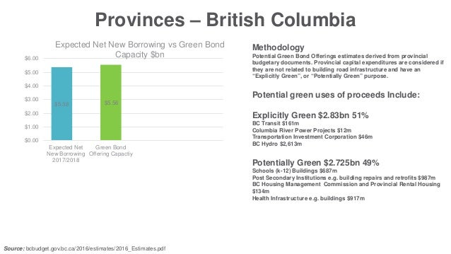 Sizing the Potential Green Bond Market in Canada