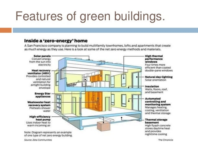 Green sustainable buildings for Green building features checklist