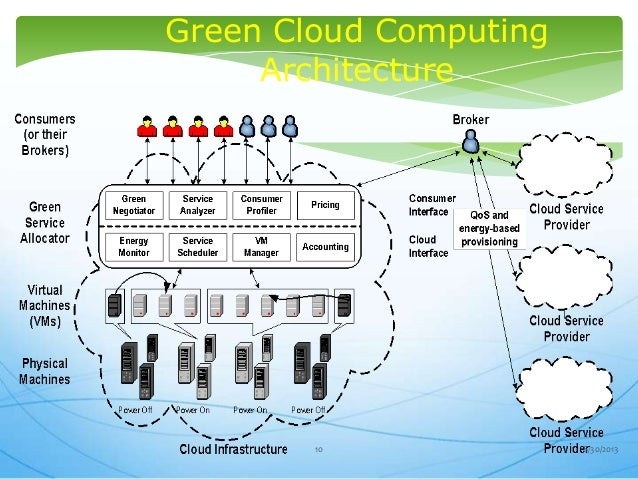green computing research Green computing research project university of kansas • spring 2014 • eecs811 team: green screen alex oyler bharath padmanabhan rob haney ryan kiefer.