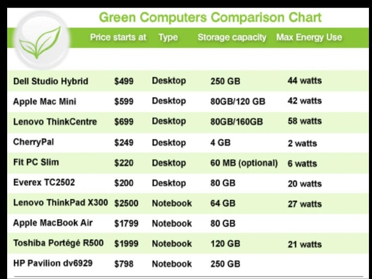Future Of Green ComputingThe plan towards green IT should include new electronic products and services with optimumefficie...
