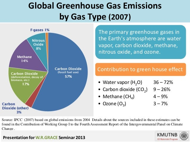 Primary Natural Greenhouse Gas