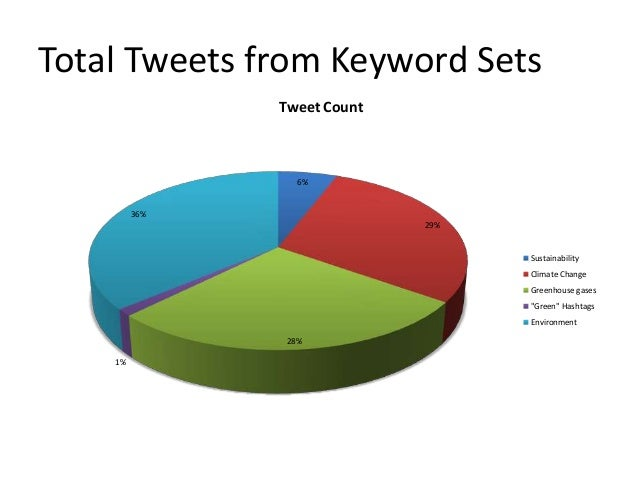 Total Tweets from Keyword Sets               Tweet Count                 6%         36%                             29%   ...
