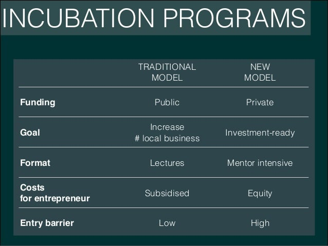 INCUBATION PROGRAMS TRADITIONAL MODEL Funding Goal Format Costs! for entrepreneur Entry barrier  NEW MODEL  Public  Privat...