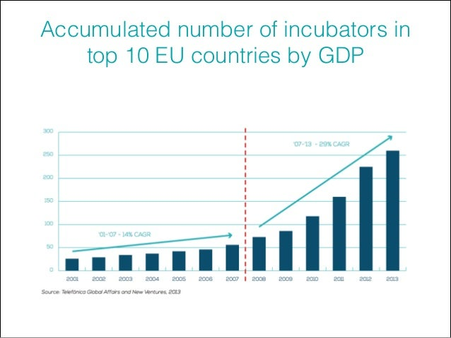 Accumulated number of incubators in top 10 EU countries by GDP