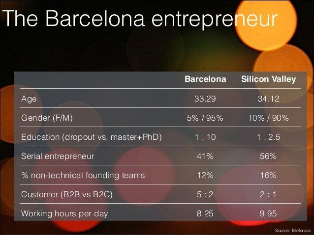 The Barcelona entrepreneur Barcelona  Silicon Valley  33.29  34.12  5% / 95%  10% / 90%  Education (dropout vs. master+PhD...