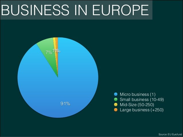 BUSINESS IN EUROPE 1% 7%1%  91%  Micro business (1) Small business (10-49) Mid-Size (50-250) Large business (+250)  Source...