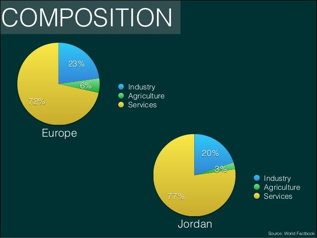 COMPOSITION 23% 6% 72%  Industry Agriculture Services  Europe 20% 3% 77%  Industry Agriculture Services  Jordan Source: Wo...