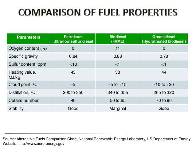 Greener 2nd Generation Of Biodiesel Oil